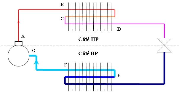 Le circuit frigorifique for Fonctionnement d un frigo