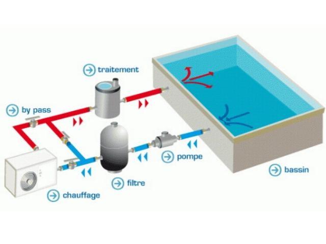 Pompe chaleur piscine for Kit piscine bois avec pompe a chaleur